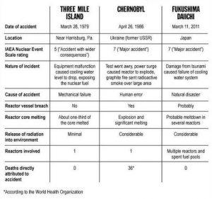 chernobyl compare
