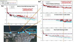 current status of fukushima